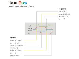 busdiagramm-2