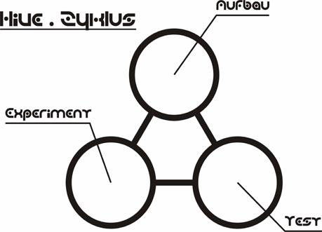 hive-zyklus2